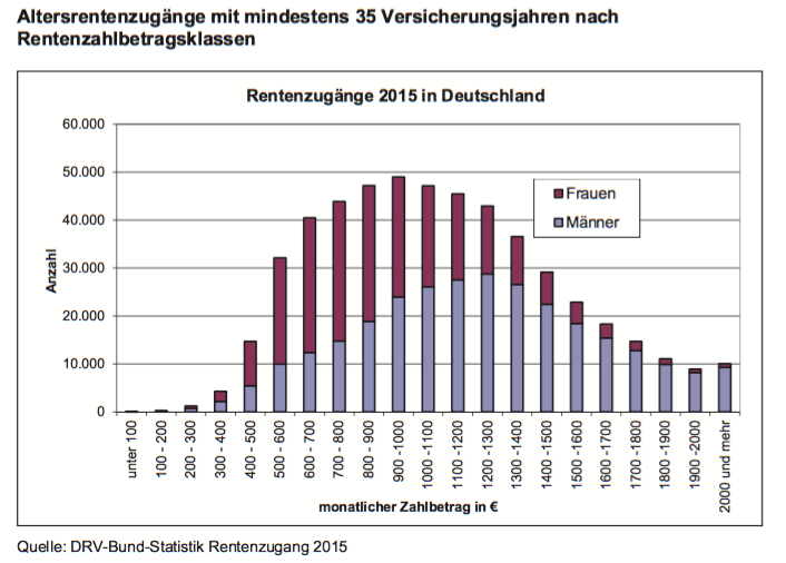 Erschreckend: 25% bekommen weniger als 800 Euro Rente