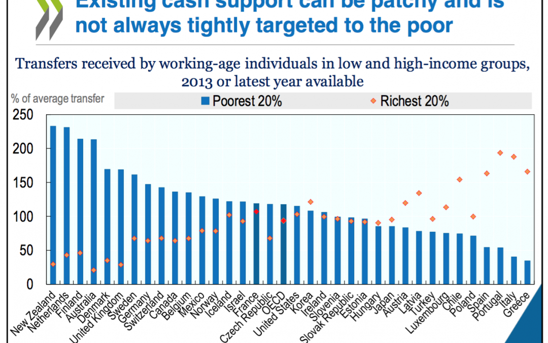 OECD Studie: basic income – can it add up?