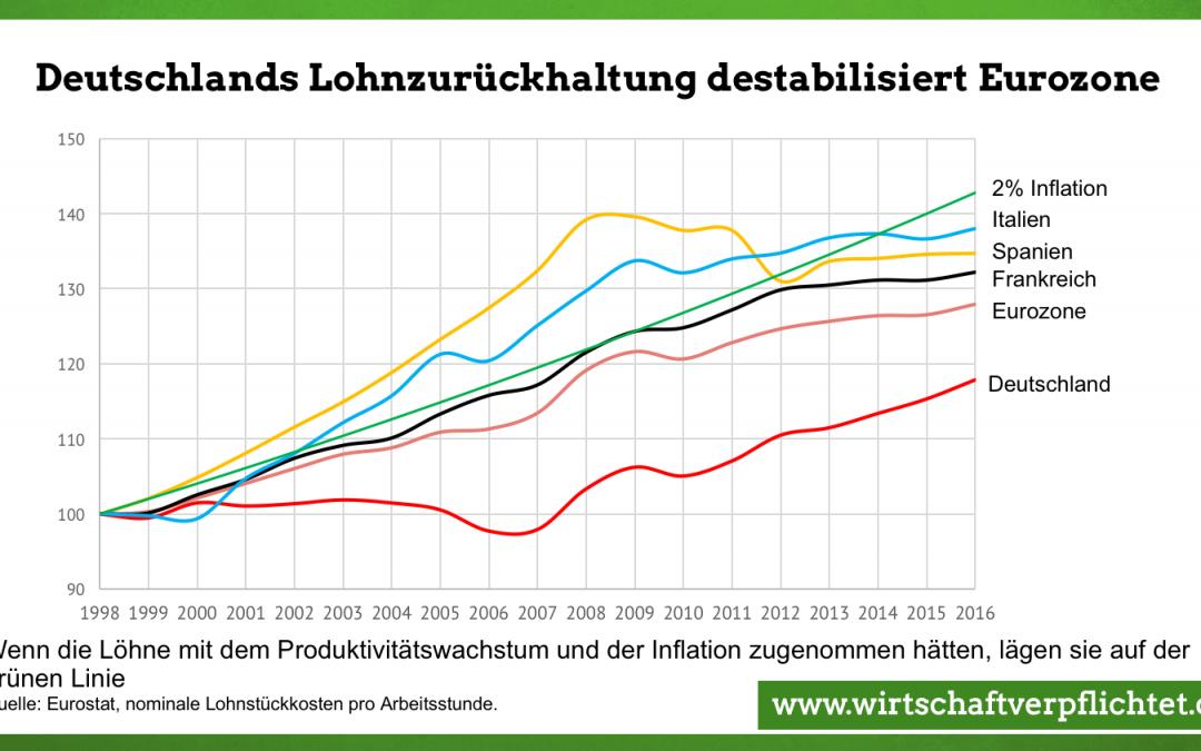 Europa: Löhne in Deutschland müssen schneller steigen