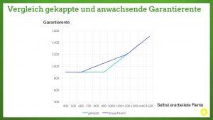 Vergleich gekappte und anwachsende Garantierente. Auch Menschen mit geringen Einkommen haben eine echte Rente verdient.
