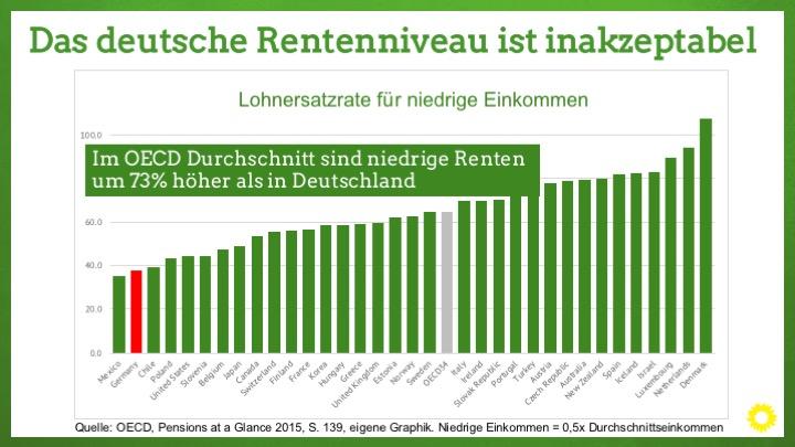 Grüne Rentenkommission: Garantierente für Menschen mit niedrigen Einkommen