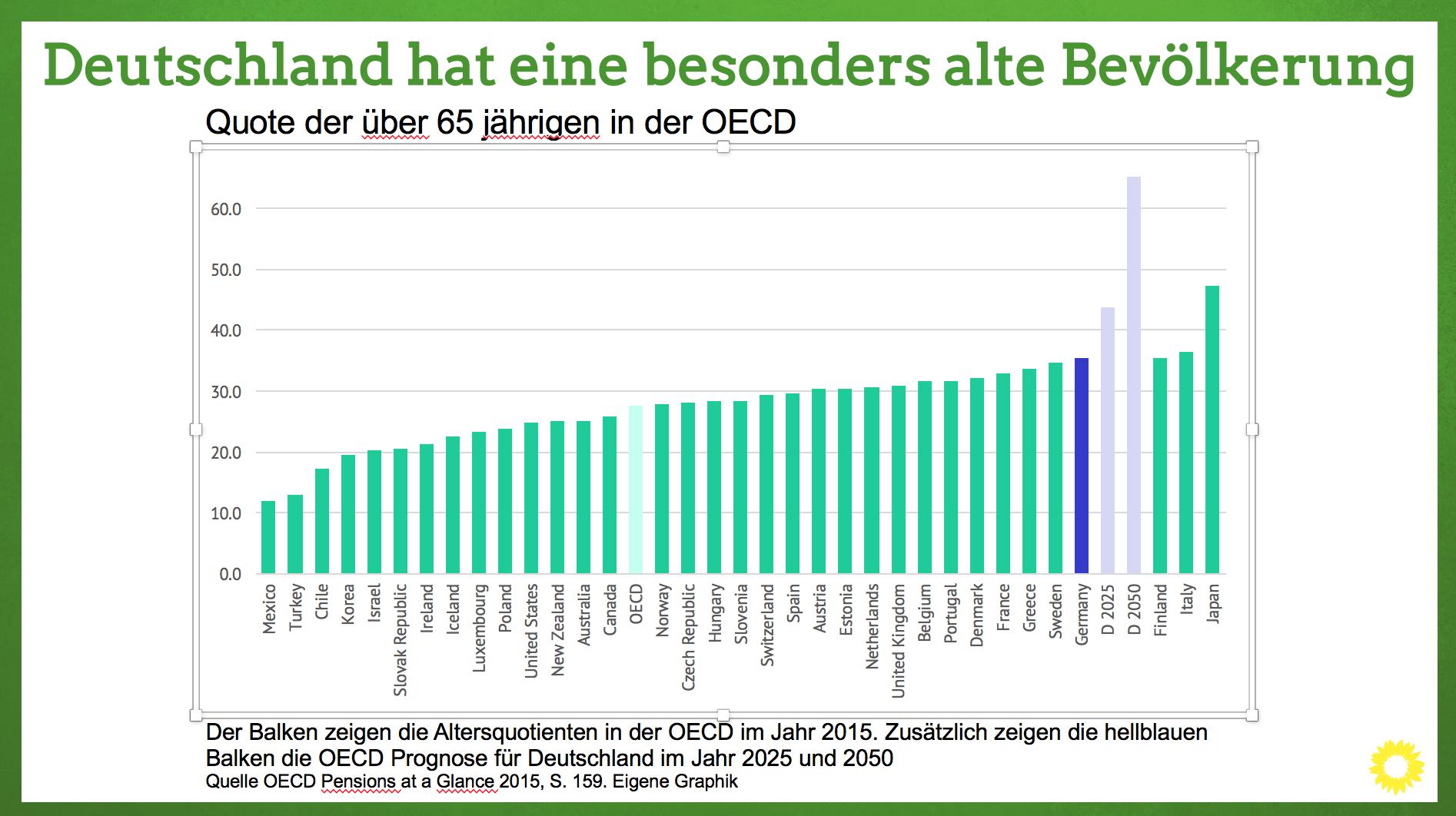 Infografik. Demographie, Deutschland hat eine besonders alte Bevölkerung
