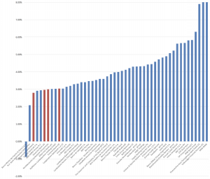 EBA lev ratio Banken
