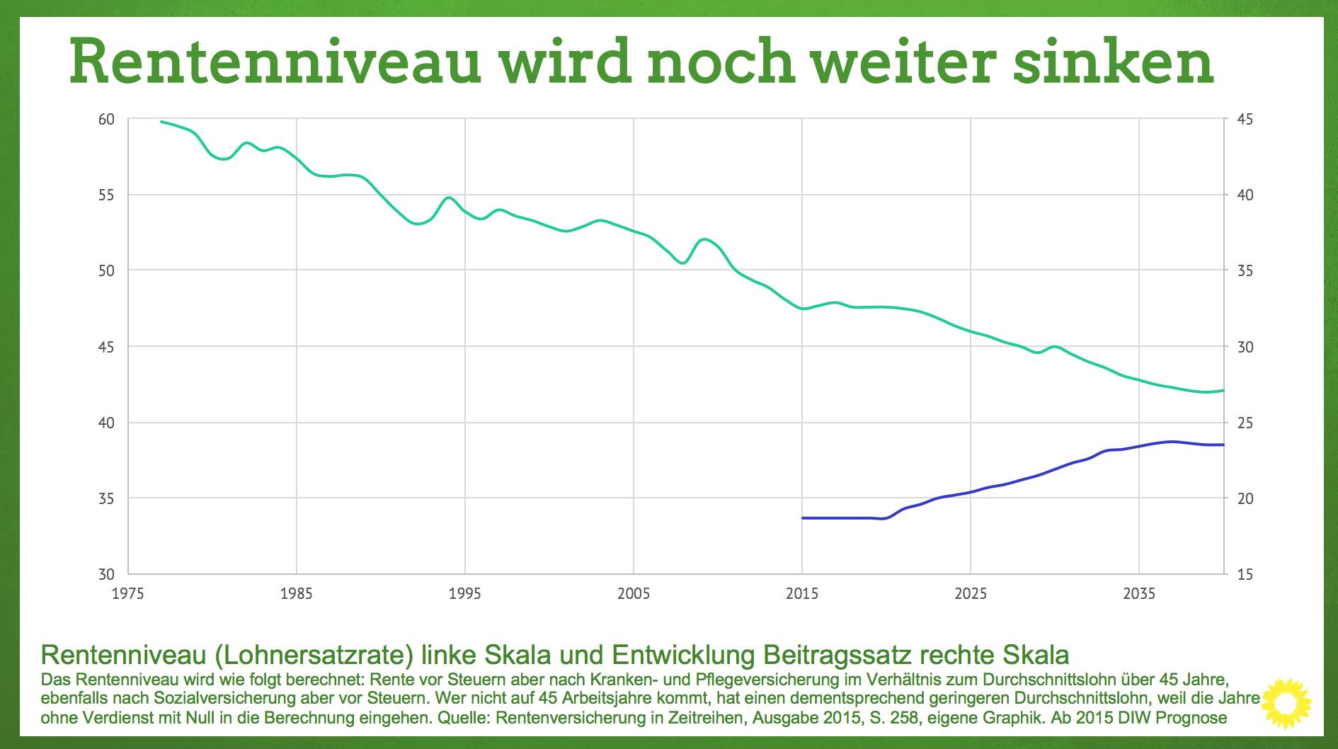 Infografik: Rentenniveau wird noch weiter sinken