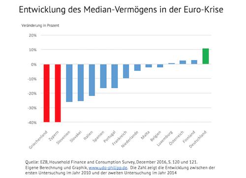 Dramatischer Einbruch der Vermögen in Krisenländern