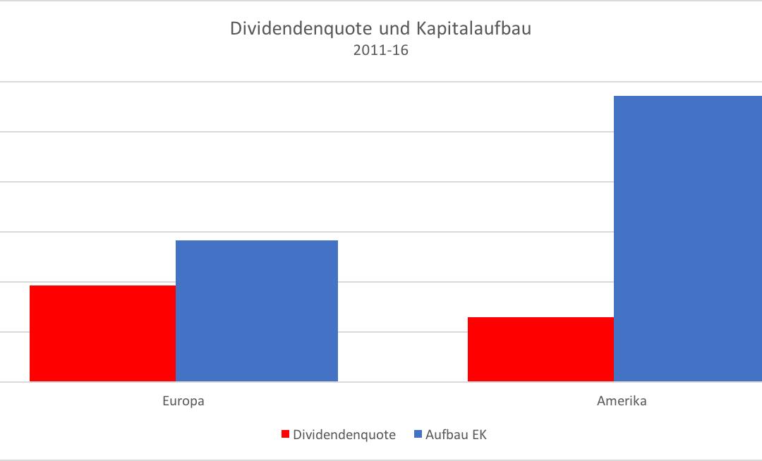 Europäische Banken: weniger Dividenden, bitte!
