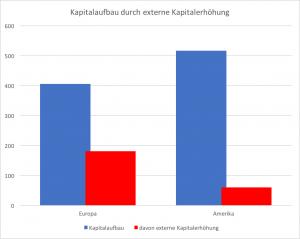 externe Kapitalerhöhung