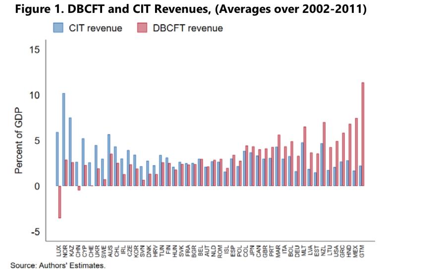 DBCFT führt zu erheblichen Körperschaftsteuer Mehreinnahmen
